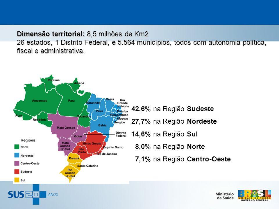 42,6% na Região Sudeste 27,7% na Região Nordeste 14,6% na Região Sul 8,0% na Região Norte 7,1% na Região Centro-Oeste Dimensão territorial: 8,5 milhõe