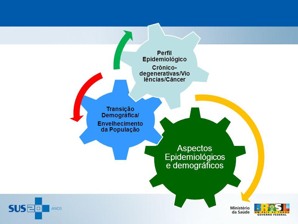 Aspectos Epidemiológicos e demográficos Transição Demográfica/ Envelhecimento da População Perfil Epidemiológico Crônico- degenerativas/Vio lências/Câ