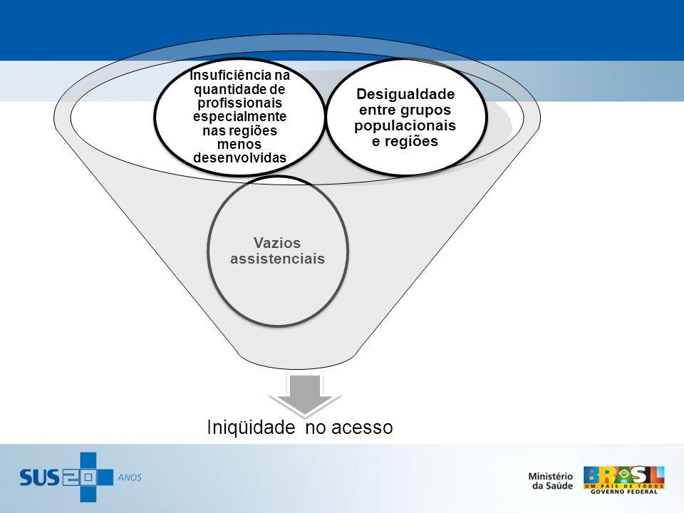 Iniqüidade no acesso Vazios assistenciais Insuficiência na quantidade de profissionais especialmente nas regiões menos desenvolvidas Desigualdade entr