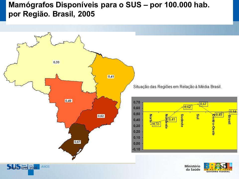 24 Fonte: AMS 2005 Mamógrafos Disponíveis para o SUS – por 100.000 hab. por Região. Brasil, 2005 Situação das Regiões em Relação à Média Brasil. Situa