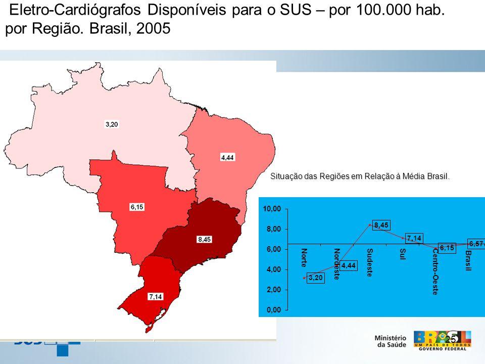 25 Eletro-Cardiógrafos Disponíveis para o SUS – por 100.000 hab. por Região. Brasil, 2005 Situação das Regiões em Relação à Média Brasil. Situação das