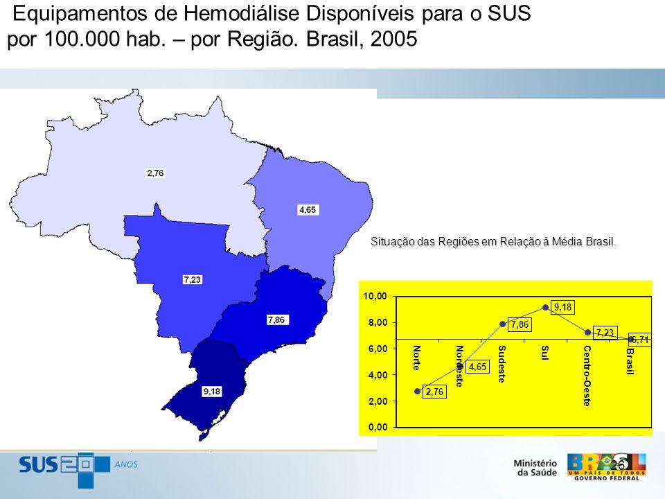 26 Equipamentos de Hemodiálise Disponíveis para o SUS por 100.000 hab. – por Região. Brasil, 2005 Situação das Regiões em Relação à Média Brasil. Situ