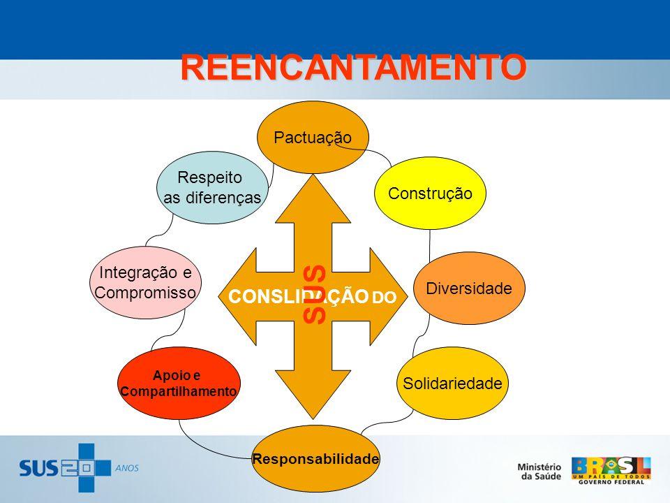 REENCANTAMENTO CONSLIDAÇÃO DO SUS Respeito as diferenças Integração e Compromisso Apoio e Compartilhamento Responsabilidade Pactuação Solidariedade Di