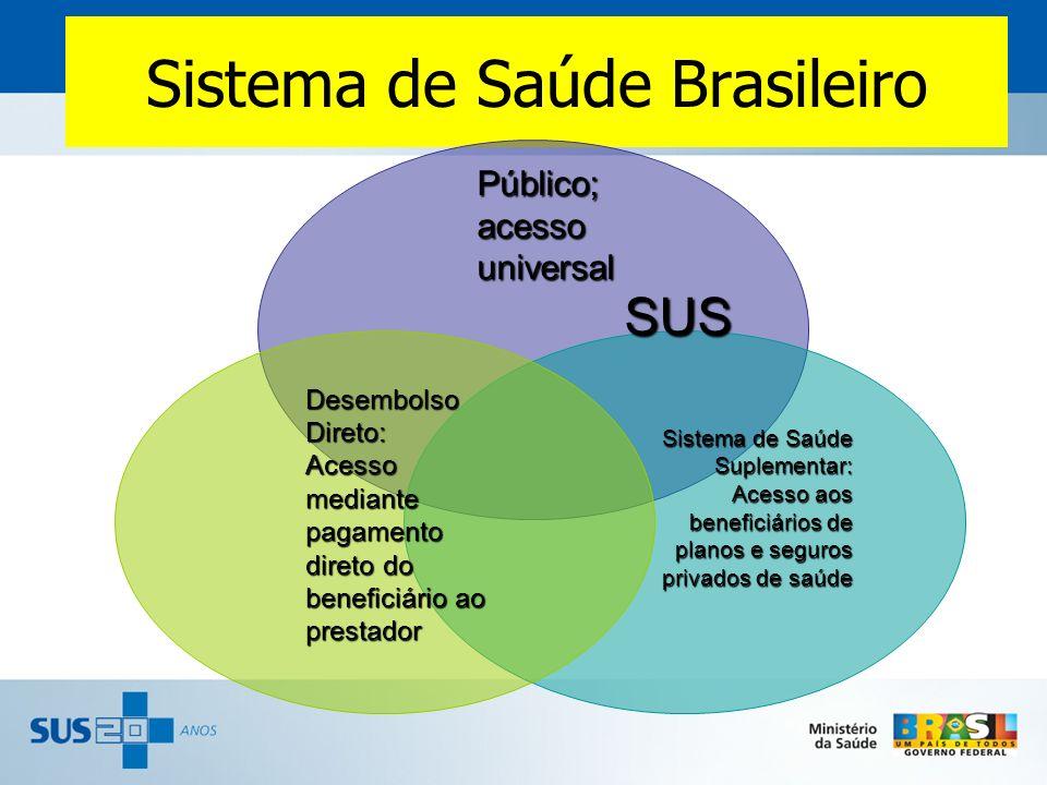 Sistema de Saúde Brasileiro SUS Público; acesso universal Desembolso Direto: Acesso mediante pagamento direto do beneficiário ao prestador Sistema de