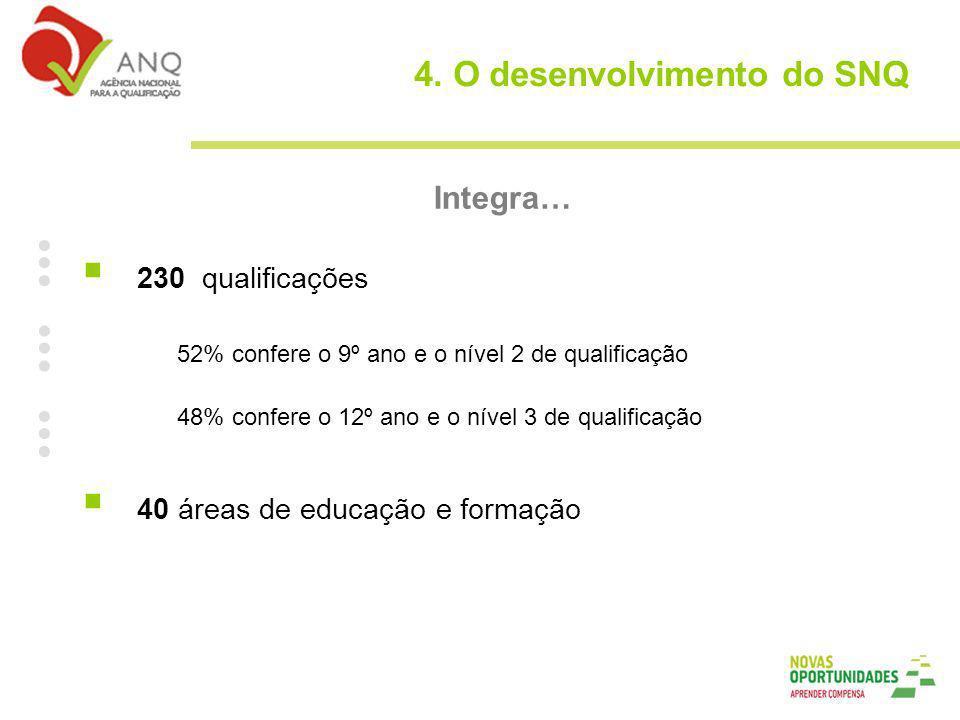 Integra… 230 qualificações 52% confere o 9º ano e o nível 2 de qualificação 48% confere o 12º ano e o nível 3 de qualificação 40 áreas de educação e formação 4.