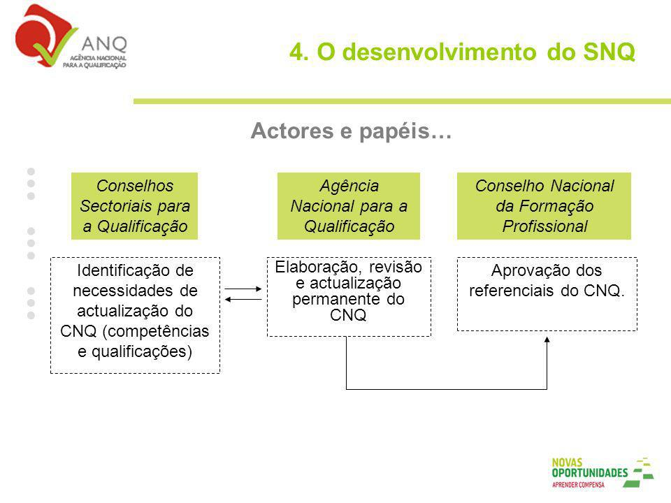 Actores e papéis… Elaboração, revisão e actualização permanente do CNQ Agência Nacional para a Qualificação Conselhos Sectoriais para a Qualificação Conselho Nacional da Formação Profissional Aprovação dos referenciais do CNQ.