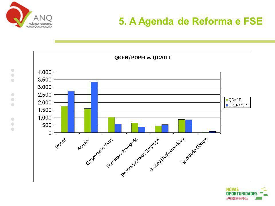 5. A Agenda de Reforma e FSE