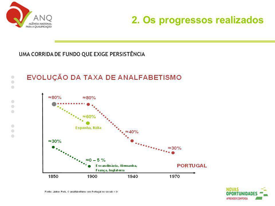 2. Os progressos realizados UMA CORRIDA DE FUNDO QUE EXIGE PERSISTÊNCIA