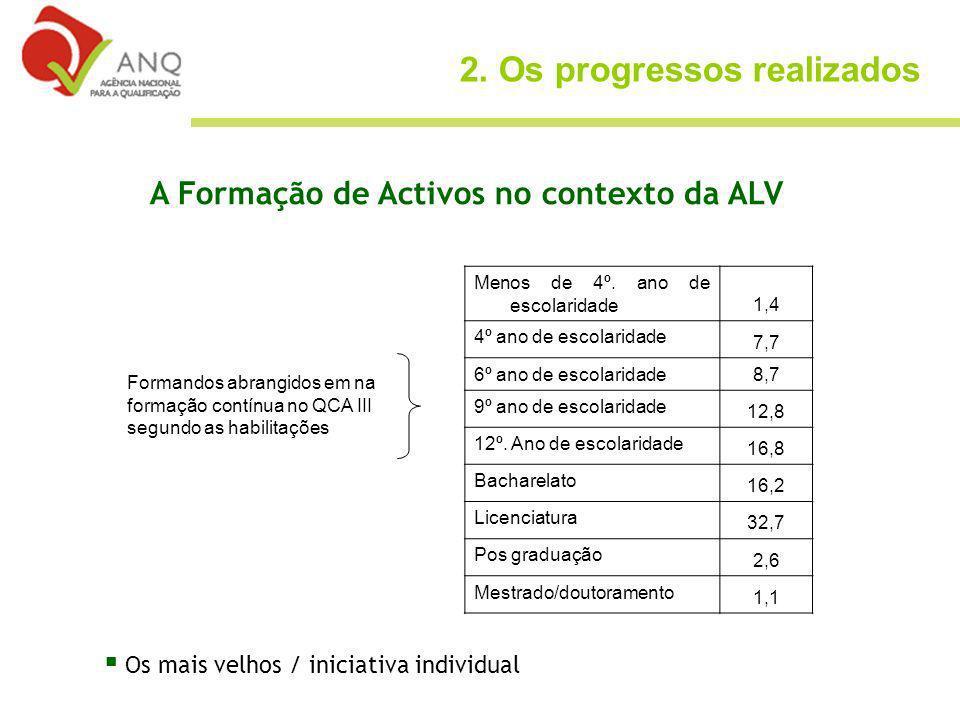 A Formação de Activos no contexto da ALV Menos de 4º.