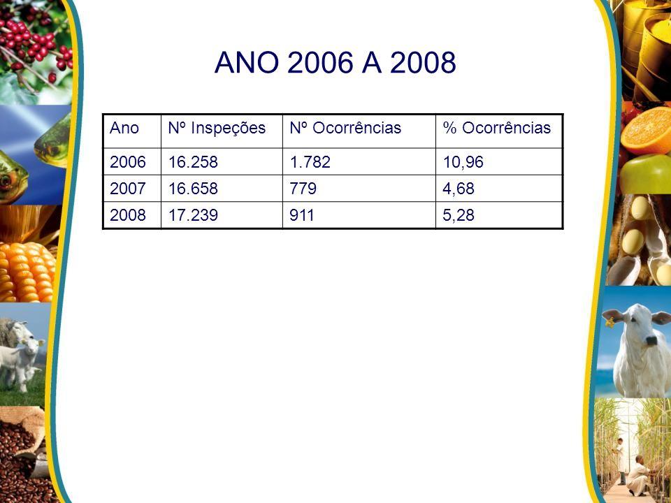 ANO 2006 A 2008 AnoNº InspeçõesNº Ocorrências% Ocorrências 200616.2581.78210,96 200716.6587794,68 200817.2399115,28