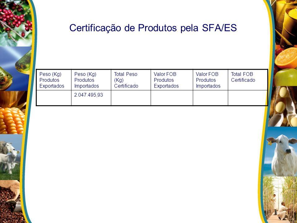 Certificação de Produtos pela SFA/ES Peso (Kg) Produtos Exportados Peso (Kg) Produtos Importados Total Peso (Kg) Certificado Valor FOB Produtos Export