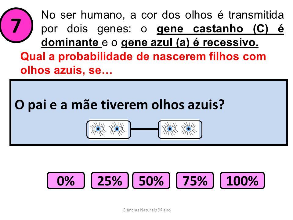 Ciências Naturais 9º ano No ser humano, a cor dos olhos é transmitida por dois genes: o gene castanho (C) é dominante e o gene azul (a) é recessivo.