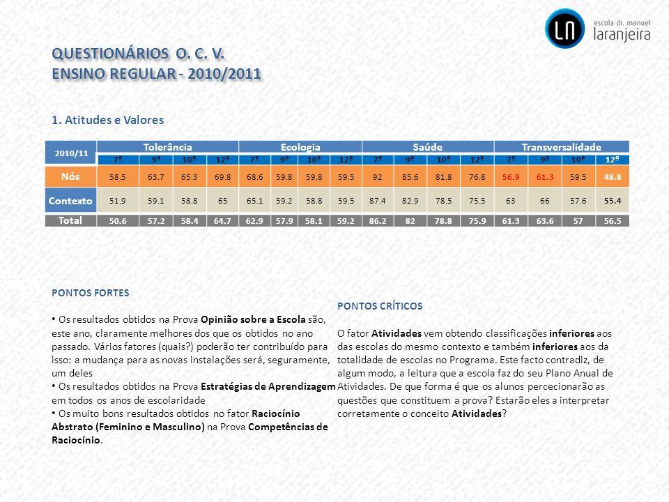 QUESTIONÁRIOS O. C. V. ENSINO REGULAR - 2010/2011 QUESTIONÁRIOS O. C. V. ENSINO REGULAR - 2010/2011 1. Atitudes e Valores 2010/11 TolerânciaEcologiaSa