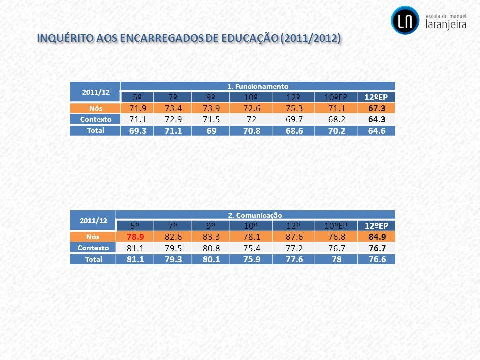 INQUÉRITO AOS ENCARREGADOS DE EDUCAÇÃO (2011/2012) 2011/12 1. Funcionamento 5º7º9º10º12º10ºEP12ºEP Nós 71.9 73.4 73.9 72.6 75.3 71.1 67.3 Contexto 71.