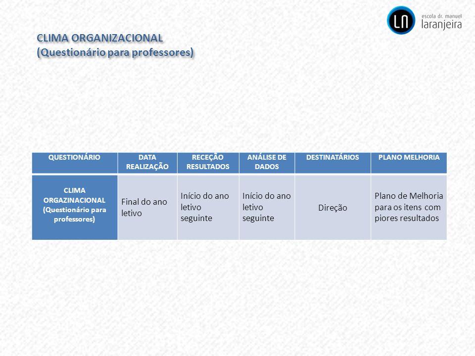 CLIMA ORGANIZACIONAL (Questionário para professores) CLIMA ORGANIZACIONAL (Questionário para professores) QUESTIONÁRIODATA REALIZAÇÃO RECEÇÃO RESULTAD