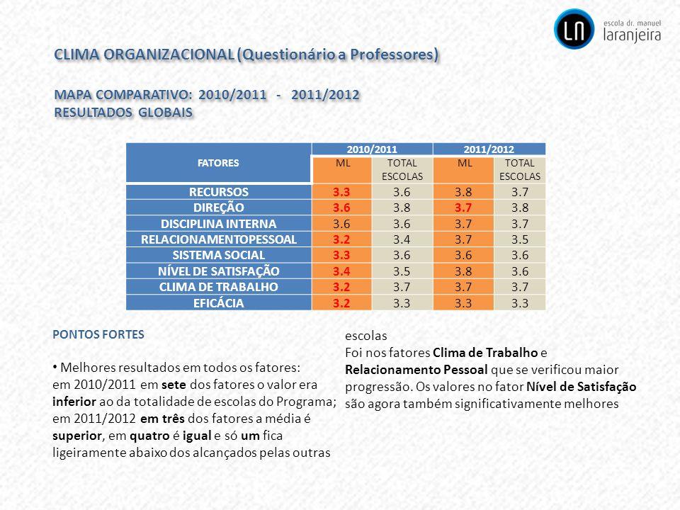 CLIMA ORGANIZACIONAL (Questionário a Professores) MAPA COMPARATIVO: 2010/2011 - 2011/2012 RESULTADOS GLOBAIS CLIMA ORGANIZACIONAL (Questionário a Prof