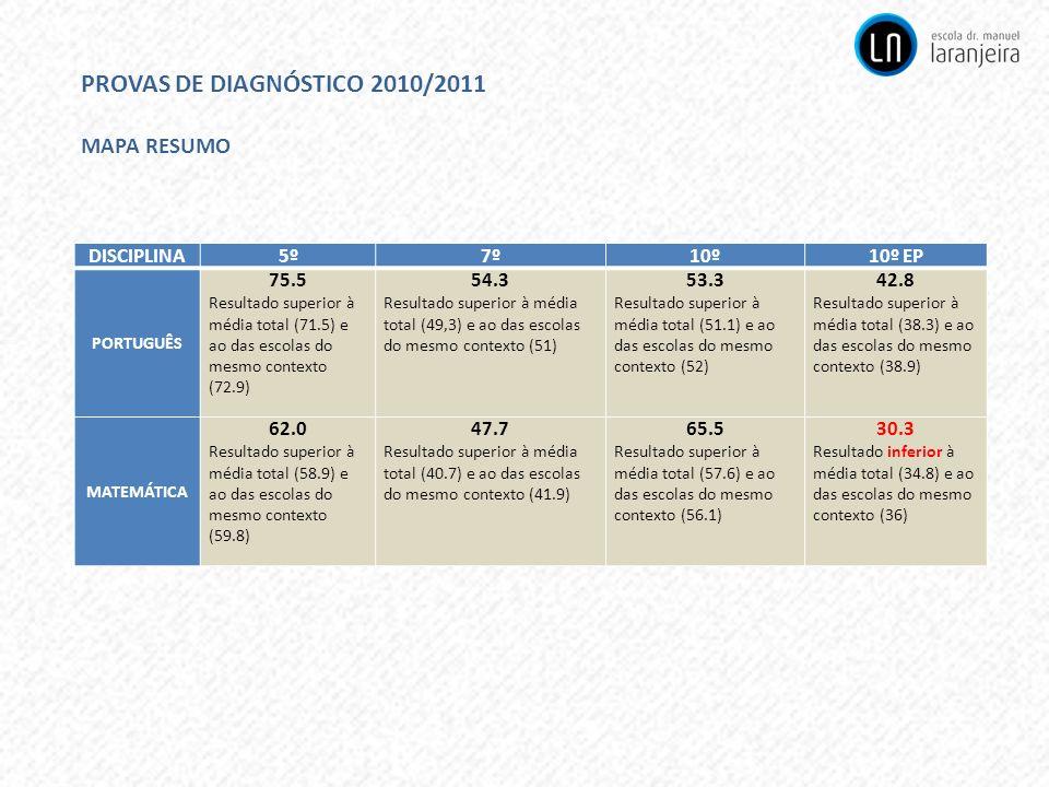 PROVAS DE DIAGNÓSTICO 2010/2011 MAPA RESUMO DISCIPLINA5º7º10º10º EP PORTUGUÊS 75.5 Resultado superior à média total (71.5) e ao das escolas do mesmo c