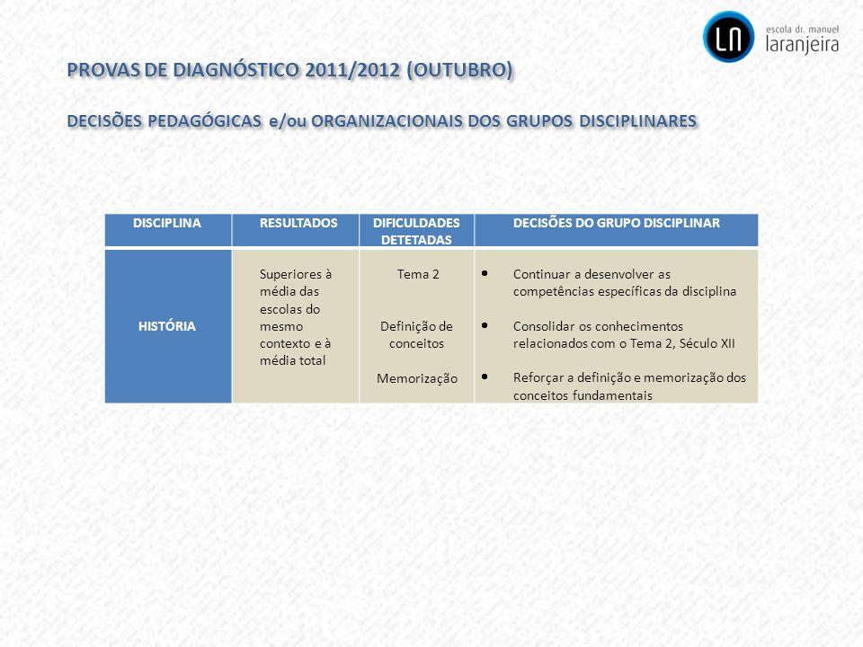 PROVAS DE DIAGNÓSTICO 2011/2012 (OUTUBRO) DECISÕES PEDAGÓGICAS e/ou ORGANIZACIONAIS DOS GRUPOS DISCIPLINARES PROVAS DE DIAGNÓSTICO 2011/2012 (OUTUBRO)