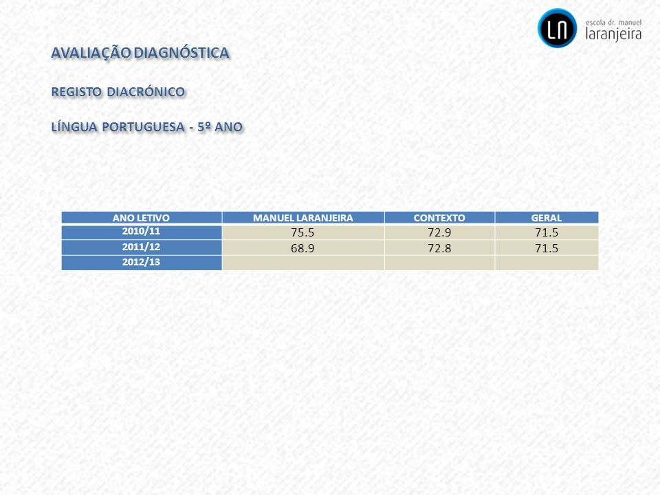 AVALIAÇÃO DIAGNÓSTICA REGISTO DIACRÓNICO LÍNGUA PORTUGUESA - 5º ANO AVALIAÇÃO DIAGNÓSTICA REGISTO DIACRÓNICO LÍNGUA PORTUGUESA - 5º ANO ANO LETIVOMANU