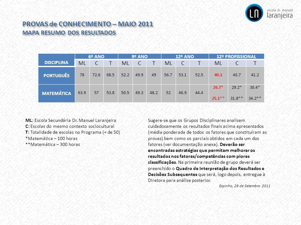 PROVAS de CONHECIMENTO – MAIO 2011 MAPA RESUMO DOS RESULTADOS PROVAS de CONHECIMENTO – MAIO 2011 MAPA RESUMO DOS RESULTADOS DISCIPLINA 6º ANO9º ANO12º