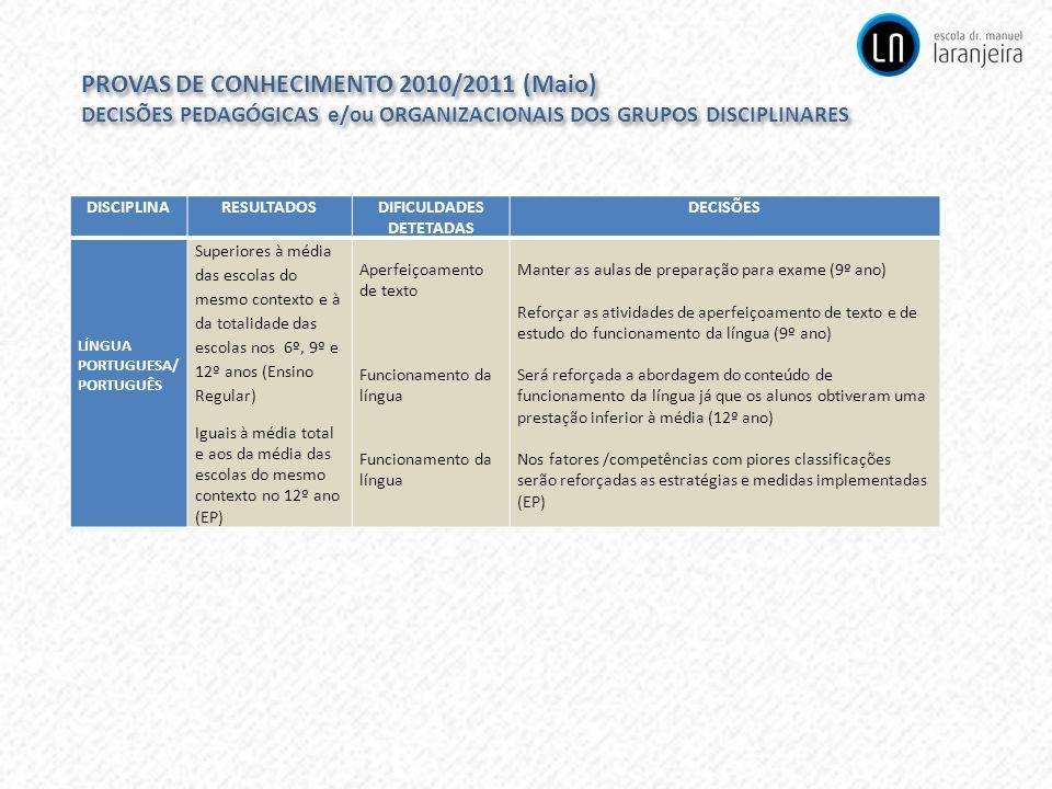 PROVAS DE CONHECIMENTO 2010/2011 (Maio) DECISÕES PEDAGÓGICAS e/ou ORGANIZACIONAIS DOS GRUPOS DISCIPLINARES PROVAS DE CONHECIMENTO 2010/2011 (Maio) DEC