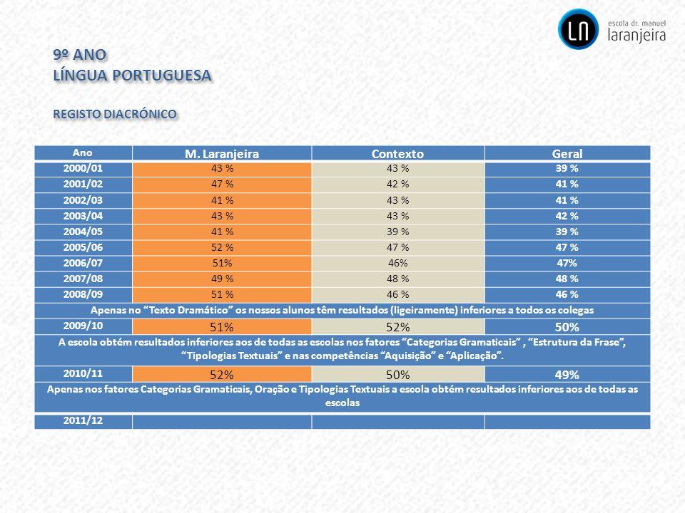 9º ANO LÍNGUA PORTUGUESA REGISTO DIACRÓNICO 9º ANO LÍNGUA PORTUGUESA REGISTO DIACRÓNICO Ano M. LaranjeiraContextoGeral 2000/0143 % 39 % 2001/0247 %42