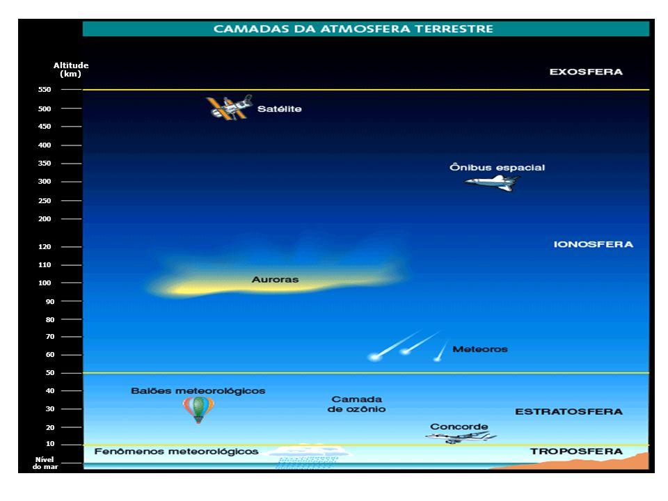 Altitude (km) 550 500 450 400 350 300 250 200 120 110 100 90 80 70 60 50 40 30 20 10 Nível do mar