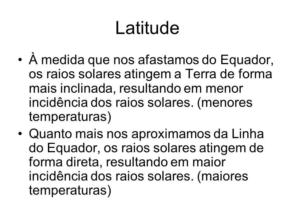 Latitude À medida que nos afastamos do Equador, os raios solares atingem a Terra de forma mais inclinada, resultando em menor incidência dos raios sol