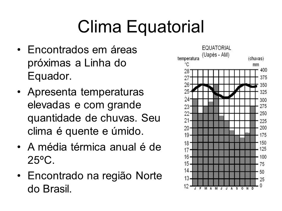 Clima Equatorial Encontrados em áreas próximas a Linha do Equador. Apresenta temperaturas elevadas e com grande quantidade de chuvas. Seu clima é quen