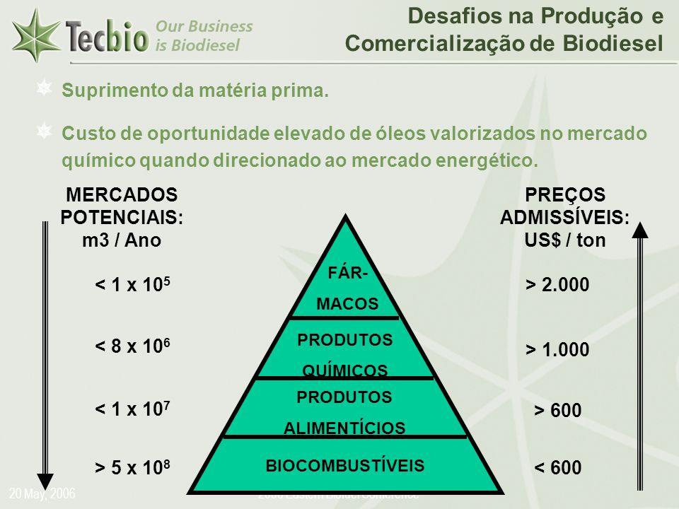 Biodiesel in the Plural 20 May, 20062006 Eastern Biofuel Conference Desafios na Produção e Comercialização de Biodiesel Suprimento da matéria prima. C