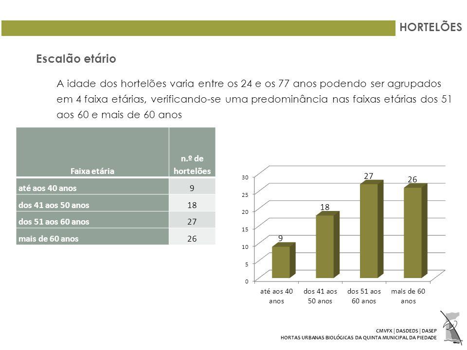 HORTELÕES Escalão etário A idade dos hortelões varia entre os 24 e os 77 anos podendo ser agrupados em 4 faixa etárias, verificando-se uma predominância nas faixas etárias dos 51 aos 60 e mais de 60 anos Faixa etária n.º de hortelões até aos 40 anos9 dos 41 aos 50 anos18 dos 51 aos 60 anos27 mais de 60 anos26 CMVFX | DASDEDS | DASEP HORTAS URBANAS BIOLÓGICAS DA QUINTA MUNICIPAL DA PIEDADE