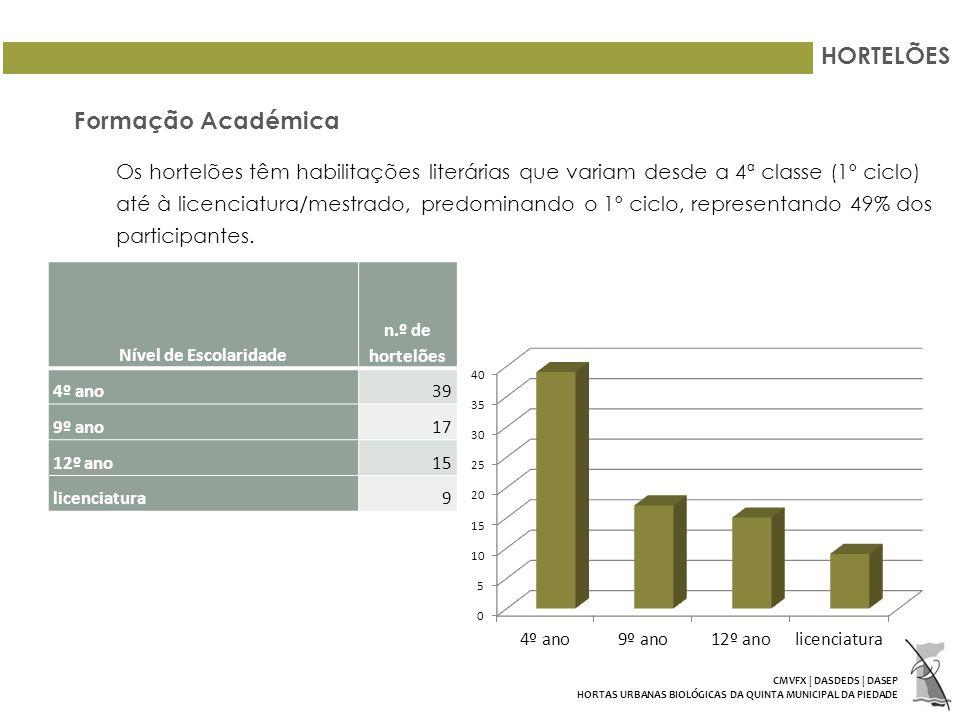 HORTELÕES Formação Académica Os hortelões têm habilitações literárias que variam desde a 4ª classe (1º ciclo) até à licenciatura/mestrado, predominando o 1º ciclo, representando 49% dos participantes.