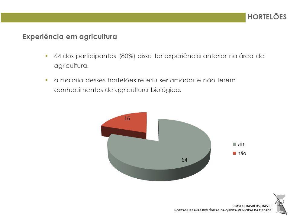 HORTELÕES Experiência em agricultura 64 dos participantes (80%) disse ter experiência anterior na área de agricultura.