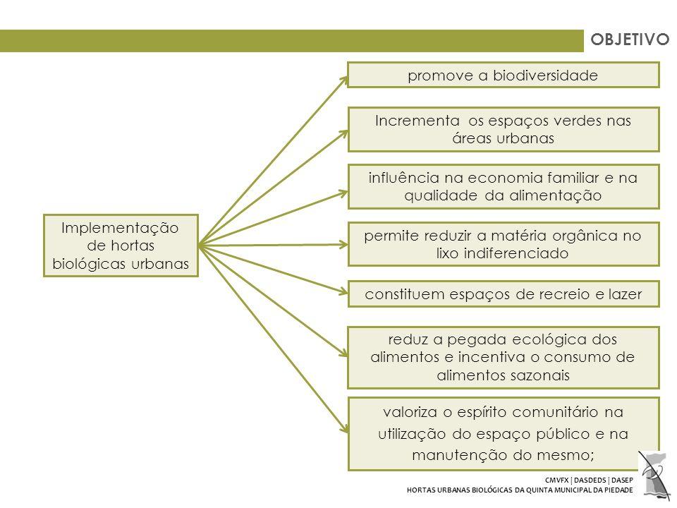 OBJETIVO Implementação de hortas biológicas urbanas promove a biodiversidade Incrementa os espaços verdes nas áreas urbanas influência na economia familiar e na qualidade da alimentação permite reduzir a matéria orgânica no lixo indiferenciado constituem espaços de recreio e lazer reduz a pegada ecológica dos alimentos e incentiva o consumo de alimentos sazonais valoriza o espírito comunitário na utilização do espaço público e na manutenção do mesmo; CMVFX | DASDEDS | DASEP HORTAS URBANAS BIOLÓGICAS DA QUINTA MUNICIPAL DA PIEDADE
