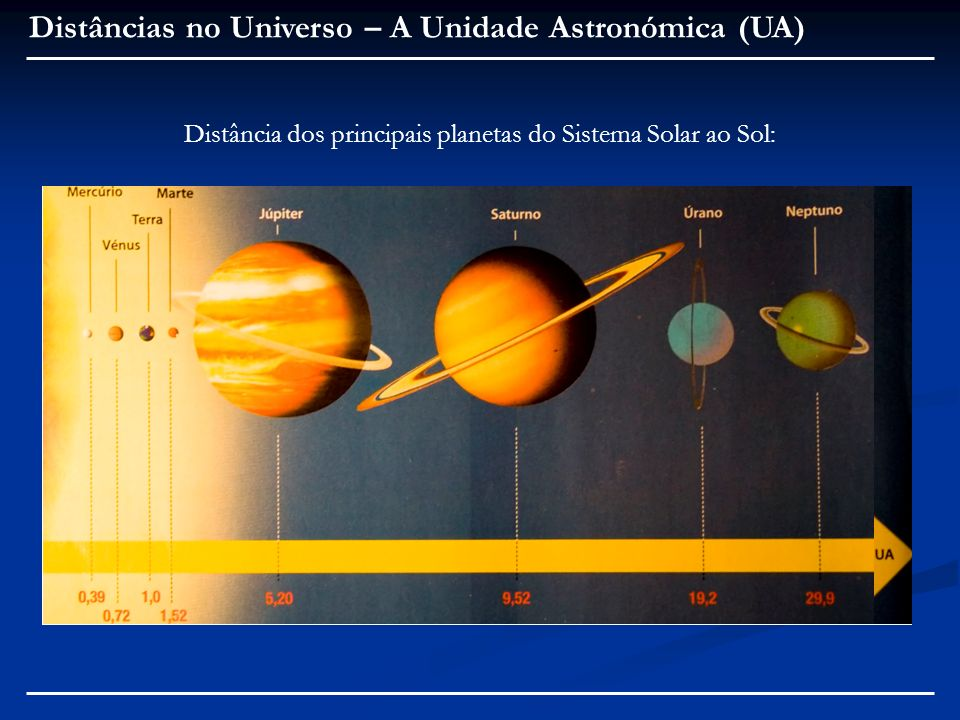 Distâncias no Universo – A Unidade Astronómica (UA) Distância dos principais planetas do Sistema Solar ao Sol: