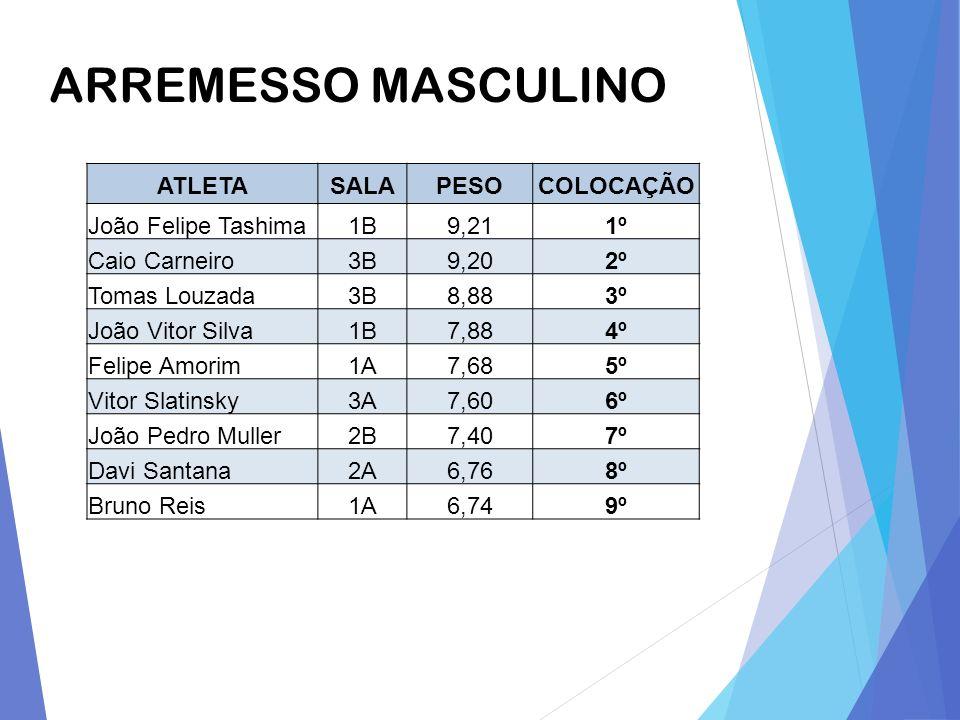 ARREMESSO MASCULINO ATLETASALAPESOCOLOCAÇÃO João Felipe Tashima1B9,211º Caio Carneiro3B9,202º Tomas Louzada3B8,883º João Vitor Silva1B7,884º Felipe Am