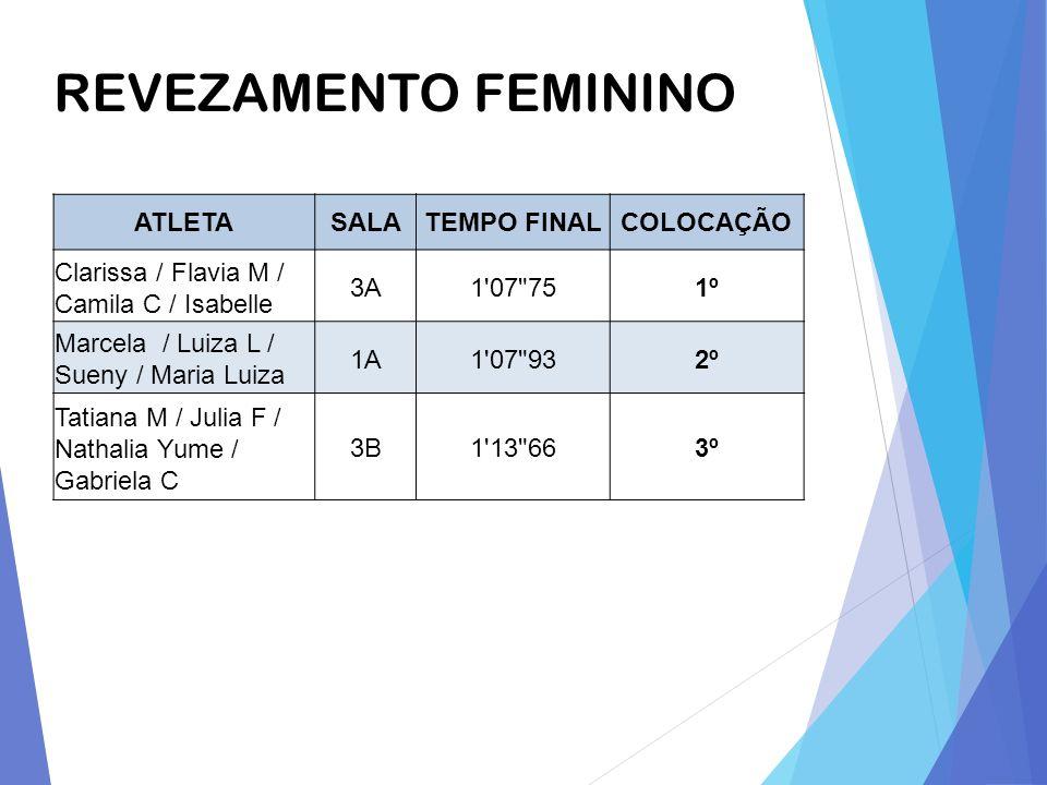 REVEZAMENTO FEMININO ATLETASALATEMPO FINALCOLOCAÇÃO Clarissa / Flavia M / Camila C / Isabelle 3A1'07