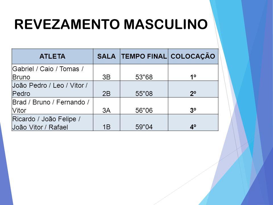 REVEZAMENTO MASCULINO ATLETASALATEMPO FINALCOLOCAÇÃO Gabriel / Caio / Tomas / Bruno3B53