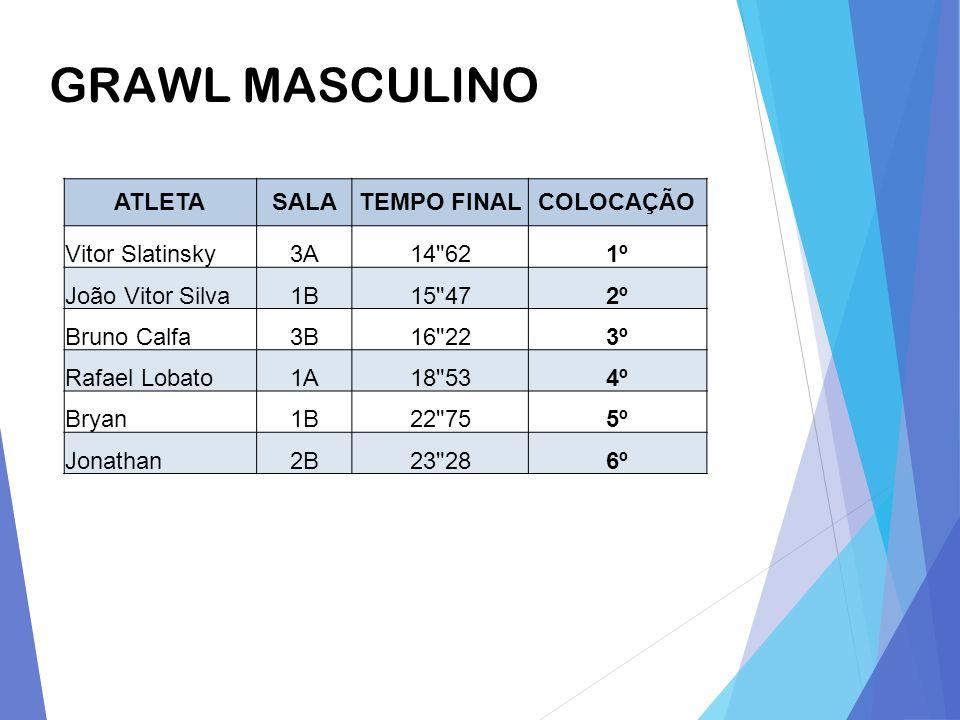 GRAWL MASCULINO ATLETASALATEMPO FINALCOLOCAÇÃO Vitor Slatinsky3A14