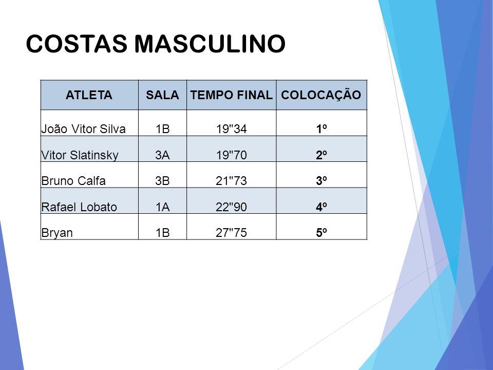 COSTAS MASCULINO ATLETASALATEMPO FINALCOLOCAÇÃO João Vitor Silva1B19