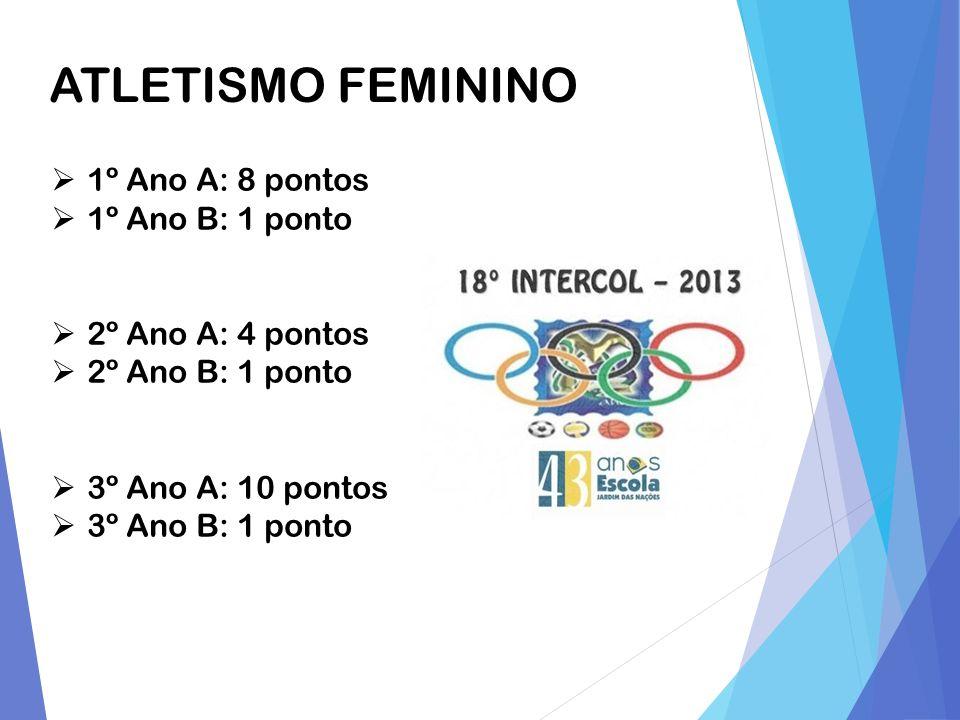 ATLETISMO FEMININO 1º Ano A: 8 pontos 1º Ano B: 1 ponto 2º Ano A: 4 pontos 2º Ano B: 1 ponto 3º Ano A: 10 pontos 3º Ano B: 1 ponto