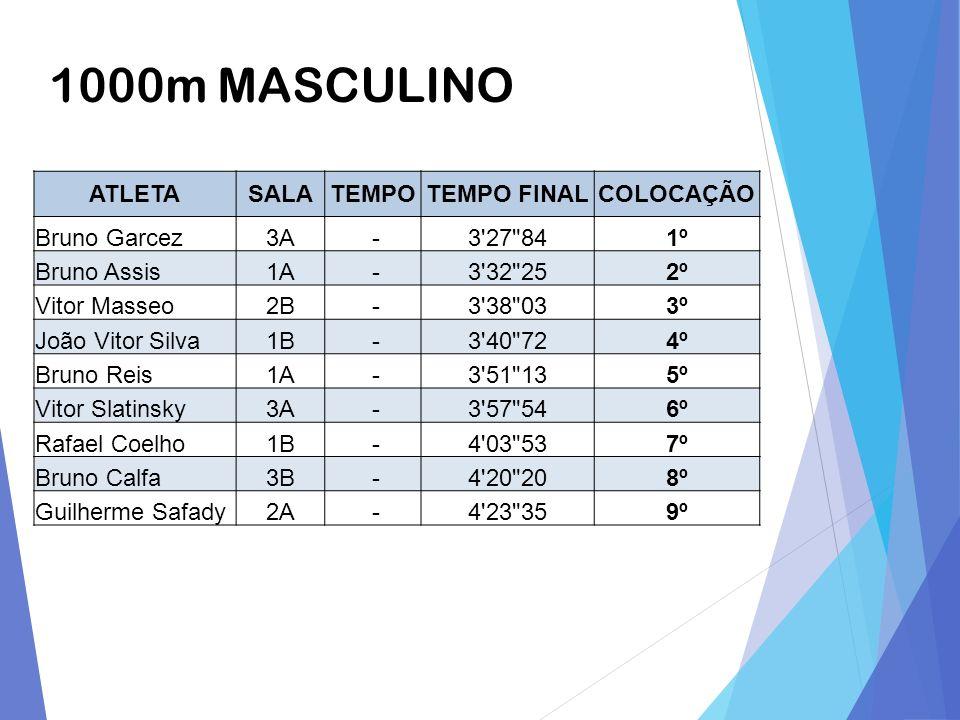 1000m MASCULINO ATLETASALATEMPOTEMPO FINALCOLOCAÇÃO Bruno Garcez3A -3'27