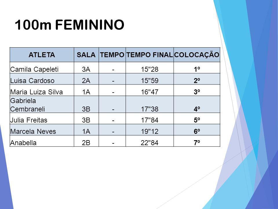 100m FEMININO ATLETASALATEMPOTEMPO FINALCOLOCAÇÃO Camila Capeleti3A -15