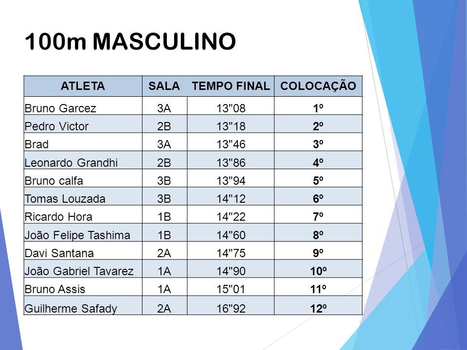 100m MASCULINO ATLETASALATEMPO FINALCOLOCAÇÃO Bruno Garcez3A13