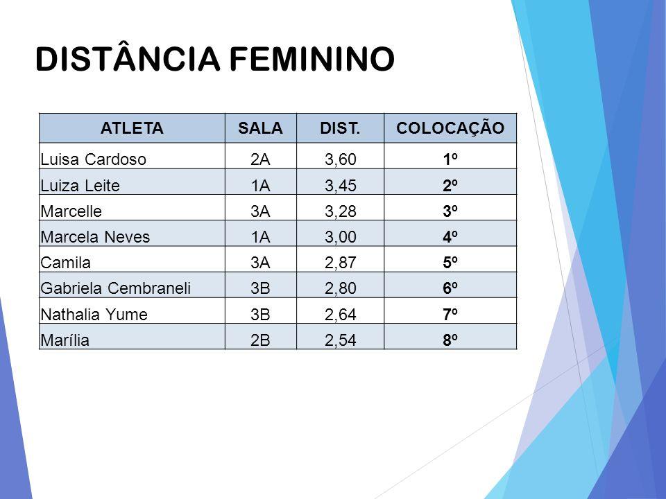 DISTÂNCIA FEMININO ATLETASALADIST.COLOCAÇÃO Luisa Cardoso2A3,601º Luiza Leite1A3,452º Marcelle3A3,283º Marcela Neves1A3,004º Camila3A2,875º Gabriela C