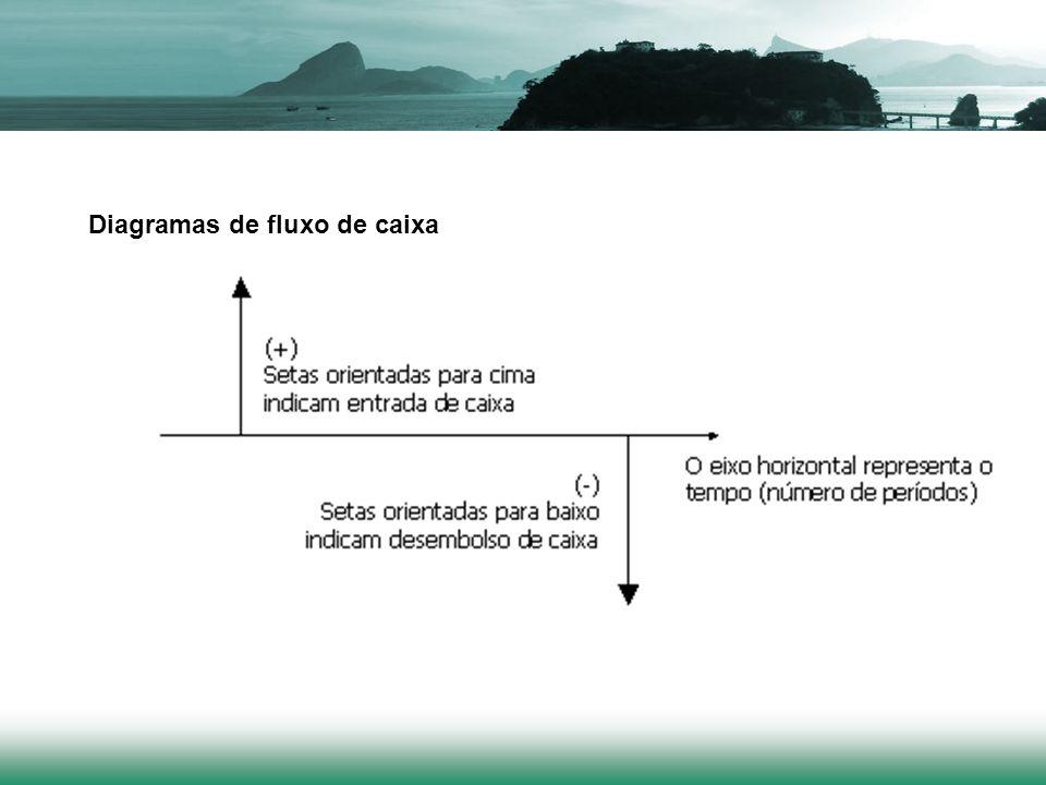 Representa da seguinte maneira a operação de compra de um bem, no valor de $1.000,00, para pagamento, com juros e sem entrada, em quatro prestações mensais de $ 300,00: a