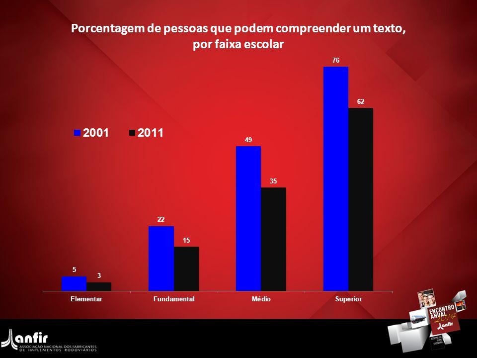 Porcentagem de pessoas que podem compreender um texto, por faixa escolar