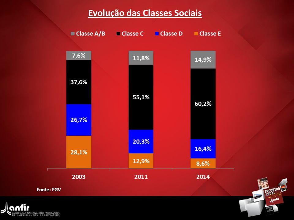 Fonte: FGV Evolução das Classes Sociais