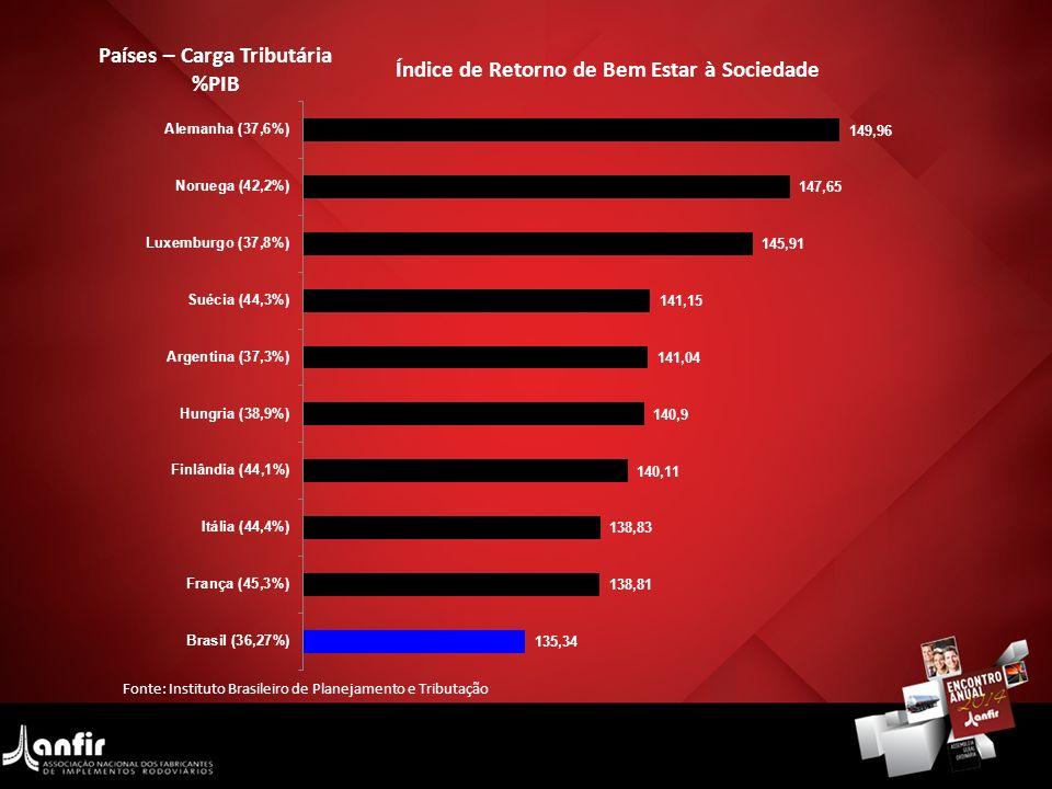 Fonte: Instituto Brasileiro de Planejamento e Tributação Países – Carga Tributária %PIB Índice de Retorno de Bem Estar à Sociedade