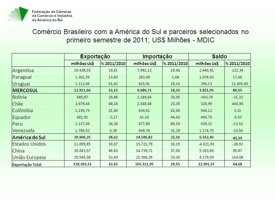 Federação de Câmaras de Comércio e Indústria da América do Sul Comércio Brasileiro com a América do Sul e parceiros selecionados no primeiro semestre de 2011; US$ Milhões - MDIC ExportaçãoImportaçãoSaldo milhões Us$% 2011/2010 milhões Us$% 2011/2010 milhões Us$% 2011/2010 Argentina 10.438,0333,617.991,1219,062.446,91122,34 Paraguai 1.361,5913,80282,681,641.078,9217,48 Uruguai 1.112,0461,62815,9118,14296,13 11.600,60 MERCOSUL 12.911,6633,159.089,7118,353.821,9589,55 Bolívia 685,8720,881.189,6425,05-503,76-31,22 Chile 2.679,4448,242.348,4823,35328,99440,96 Colômbia 1.199,7321,06639,6142,49560,123,31 Equador 481,91-2,1741,1644,43440,75-5,03 Peru 1.117,0626,36677,8580,19439,21-13,52 Venezuela 1.784,520,38609,7831,291.174,75-10,56 América do Sul 20.909,2528,6214.596,8223,166.312,43 43,39 Estados Unidos 11.699,8530,6715.721,7930,19-4.021,93-28,92 China 20.043,5748,8314.739,7137,005.303,8695,87 União Europeia 25.545,3832,4921.366,2923,264.179,09114,68 Exportação Total 118.303,5132,65105.311,9529,5512.991,5764,68